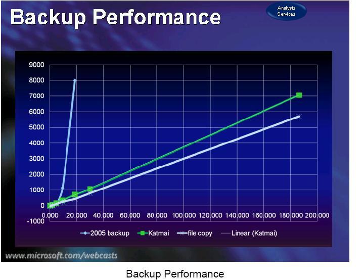 Backup graph