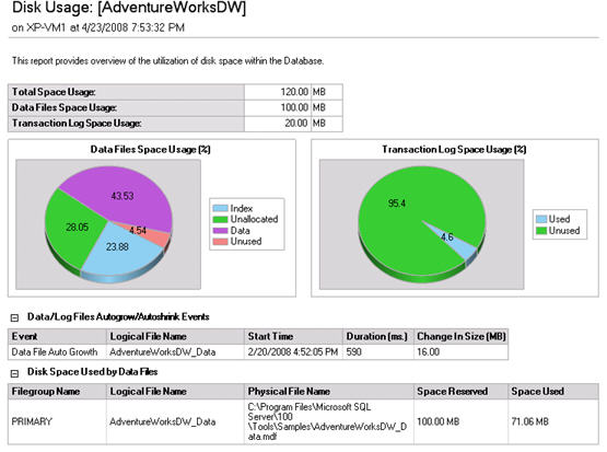 MDW Disk summary report - DB detail